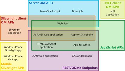 design right application choose the right api set in sharepoint microsoft docs