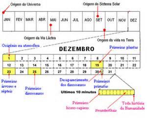 Calendario Cosmico Calend 225 C 243 Smico Do Big Ao Momento Atual Meio