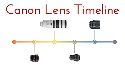 canon release dates canon lens release date timeline