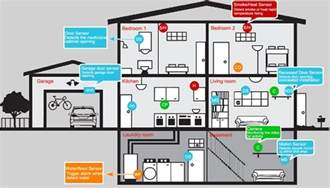 home security monitoring alarm systems in