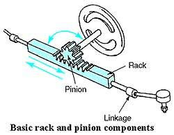 how to fix rack and pinion steering system chrysler imperial steering system terms and how the system works