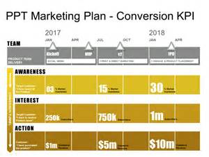 Marketing Plan Template by Powerpoint Marketing Plan Template Conversion Funnel
