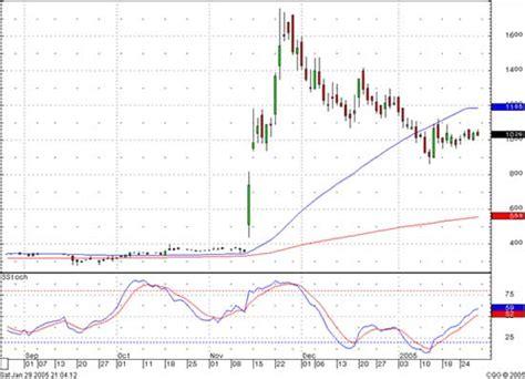 stock breakout pattern market breakout c to f