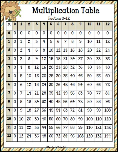 print multiplication table in vb net multiplication chart up to 20 search results calendar 2015