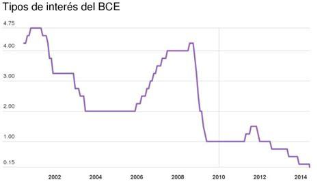finanzas de empresas aumento en tasas de interes es leve aun para el bce saca toda su artiller 237 a para reactivar el cr 233 dito y