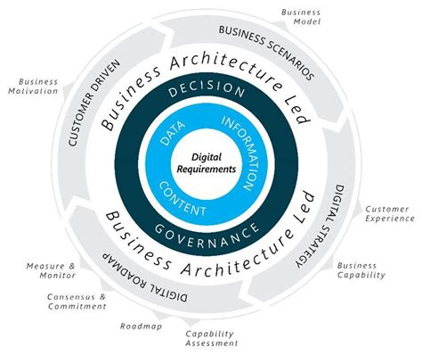 define your digital future biz arch led approach to