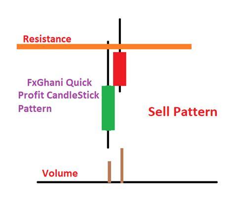 candlestick pattern tricks my secret candlestick pattern fxghani trading learning