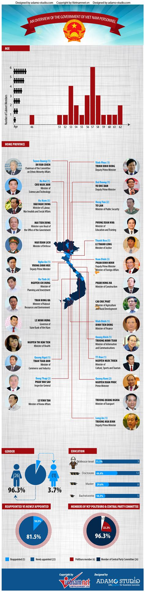 overview of the new cabinet news vietnamnet