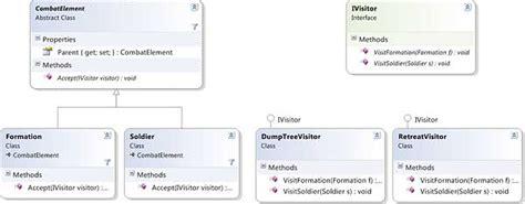 visitor pattern iterator iterators composites and visitors architecture tutorial
