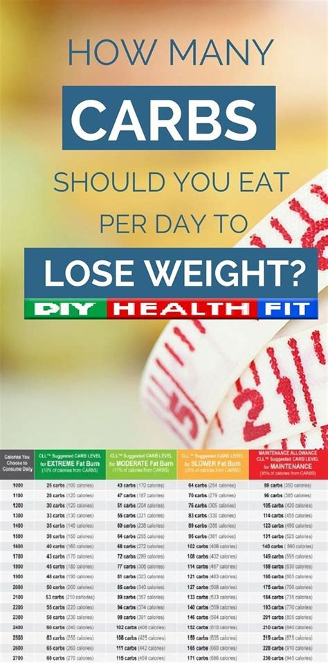 Eat Lose Weight by How Many Grams Of Carbohydrates Should I Eat Per Day To