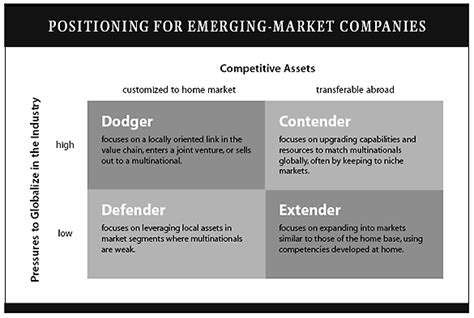 Competing In Emerging Markets competing with giants survival strategies for local companies in emerging markets