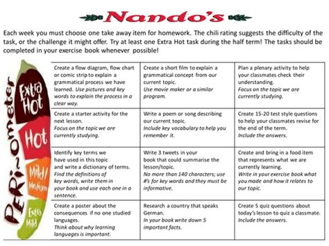 design a menu ks2 nandos takeaway homework by frauparis teaching resources