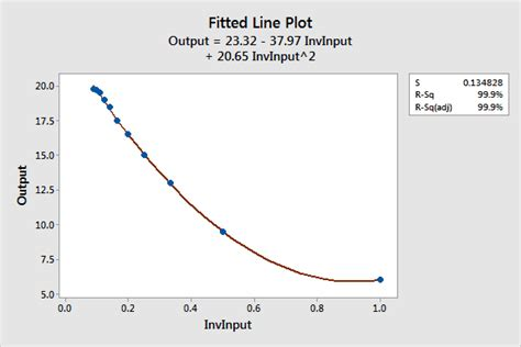 calculator quadratic regression curve fitting with linear and nonlinear regression minitab