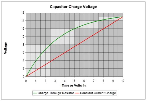 how capacitor charge exponentially exponential voltage generator controlled by linear pot or cv the radioboard forums