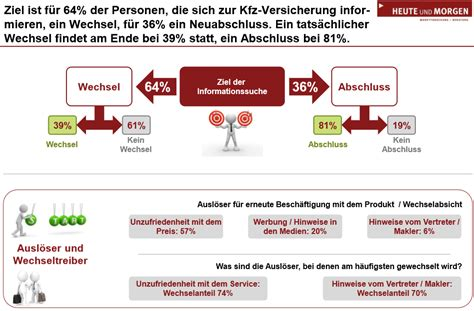 Die Günstigsten Kfz Versicherungen 2016 by Marktmeinungmensch Studien Customer Journey Bei Kfz