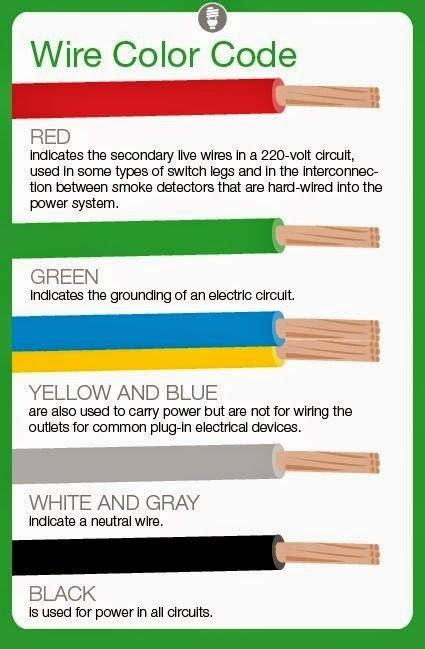 meaning of electrical wire color codes electrical engineering world electricidad home