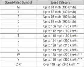Tires Load Index Rating Tire Speed Ratings Chart Images