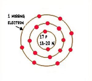 Chlorine Protons Neutrons Electrons What Is Chlorine Atoms Quatr Us