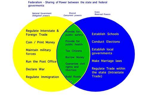 federalists vs anti federalists venn diagram federalism thinglink