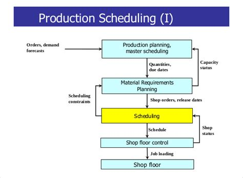 production schedule template microsoft excel templates