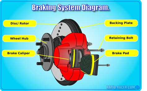 car brakes explained rapid racer