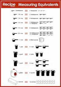 Kitchen Measurement Equivalents Worksheets Cooking Measurements Worksheet Abitlikethis