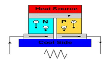 thermoelectric generator diagram energy harvesting for high power ee times