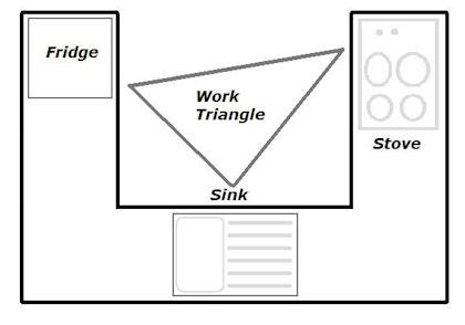 kitchen design work triangle how to design a functional kitchen layout
