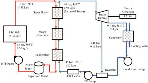solar power plant circuit diagram modelling of solar thermal power plant using parabolic