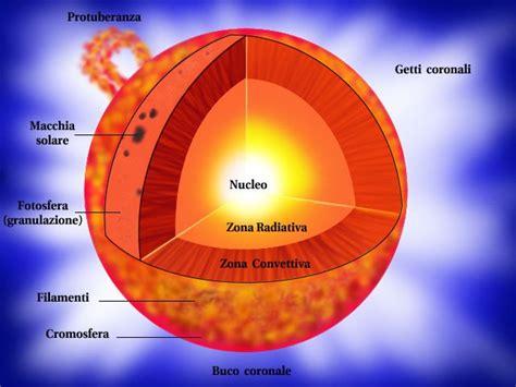 struttura interna sole sole