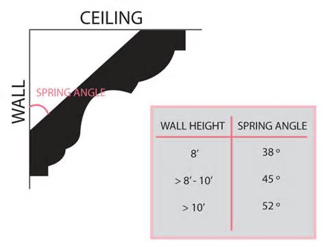 Crown Molding Angles How To Install Crown Molding Basics Design Bild