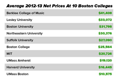 Boston Part Time Mba Cost by On Cus Could Tracking The Cost Of College Make It More
