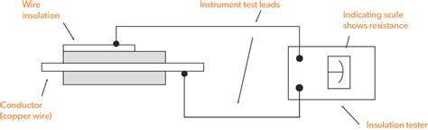 0805 resistor breakdown voltage faq what is dielectric strength eland cables