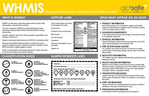 printable whmis poster posters actsafe safety association