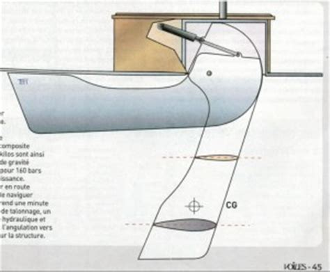 what is a swing keel keel shapes and types types of keels
