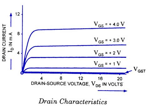 fet transistor characteristic emosfet enhancement mosfet todays circuits engineering