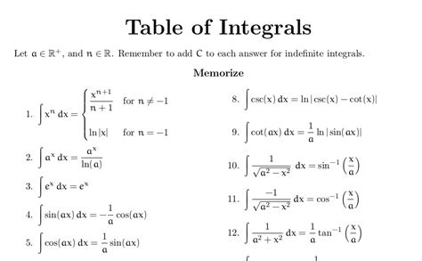 Tables Of Integrals by Handouts Integral Table High School Math And Chess
