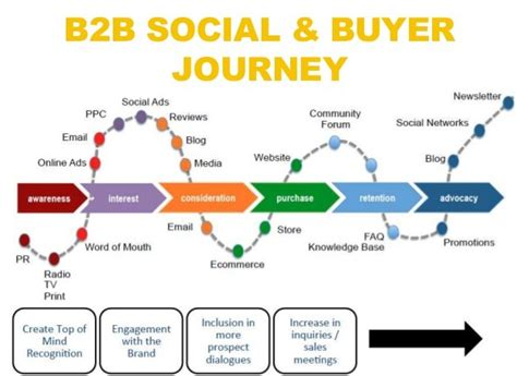 B2b Social Media Strategy Sales Training Company The Bitter Business Buyer Journey Template