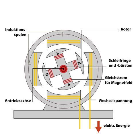 induktion wicklungen wechselstromgenerator