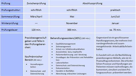 Angebot Vorlage Ihk Hubertus Schwartz Berufskolleg Soest Vollzeit Bildungsg 228 Nge