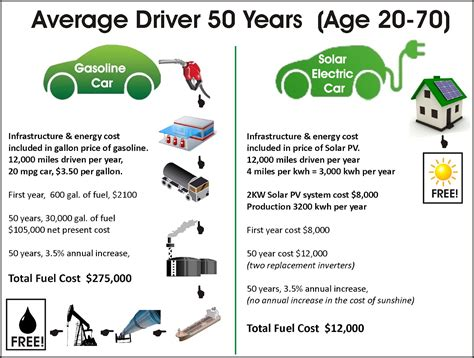 pattern energy benefits drive a solar charged electric car save 263 000 on fuel