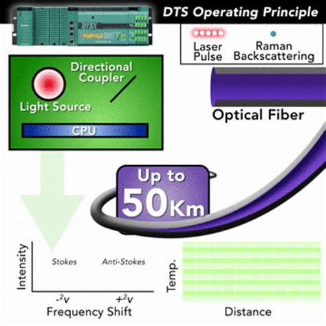 an introduction to distributed optical fibre sensors series in fiber optic sensors books dtsx3000 yokogawa india