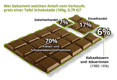 gewicht einer tafel schokolade schwankende kakaopreise und geringes einkommen der