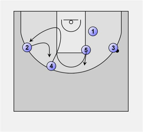 wisconsin swing offense basketball offense swing wisconsin swing