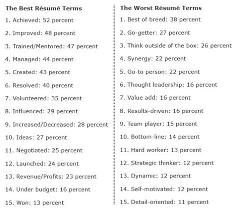 Resume Words To Use by The 15 Best And Worst Words To Use On Resumes According To
