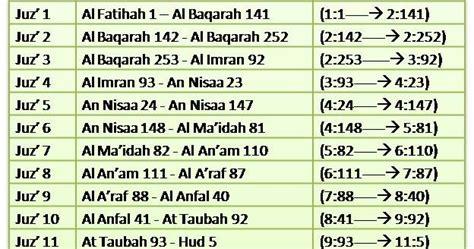 tazkirah  love islam  manakah al quran perlu
