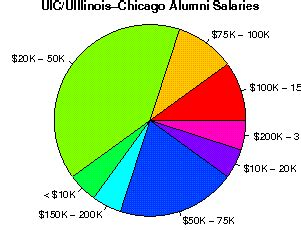 Uic Mba Average Salary by The Of Illinois Chicago Studentsreview