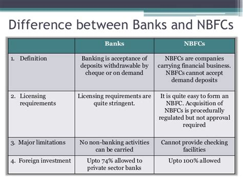Difference Between Financial And Non Financial Letter Of Credit non banking financial companies