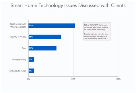smart house tools what consumers are looking for in smart homes