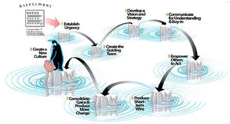 kotter what leaders really do pdf john kotter s penguins power change management